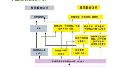 Photo of 请问中国技职教育……